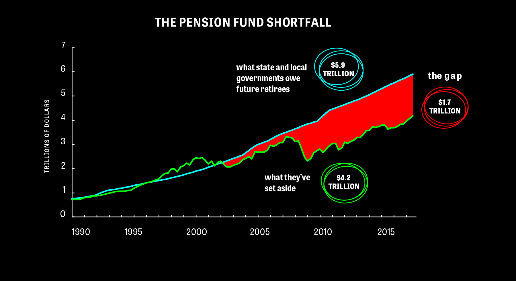 Wall Street Isn't the Answer to the Pension Crisis