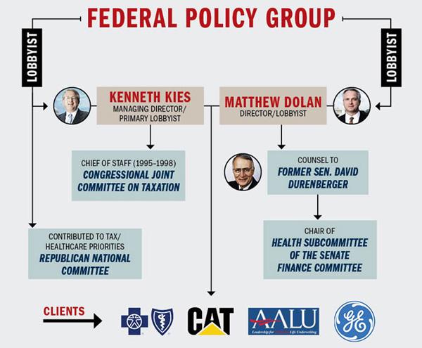 FPG group chart