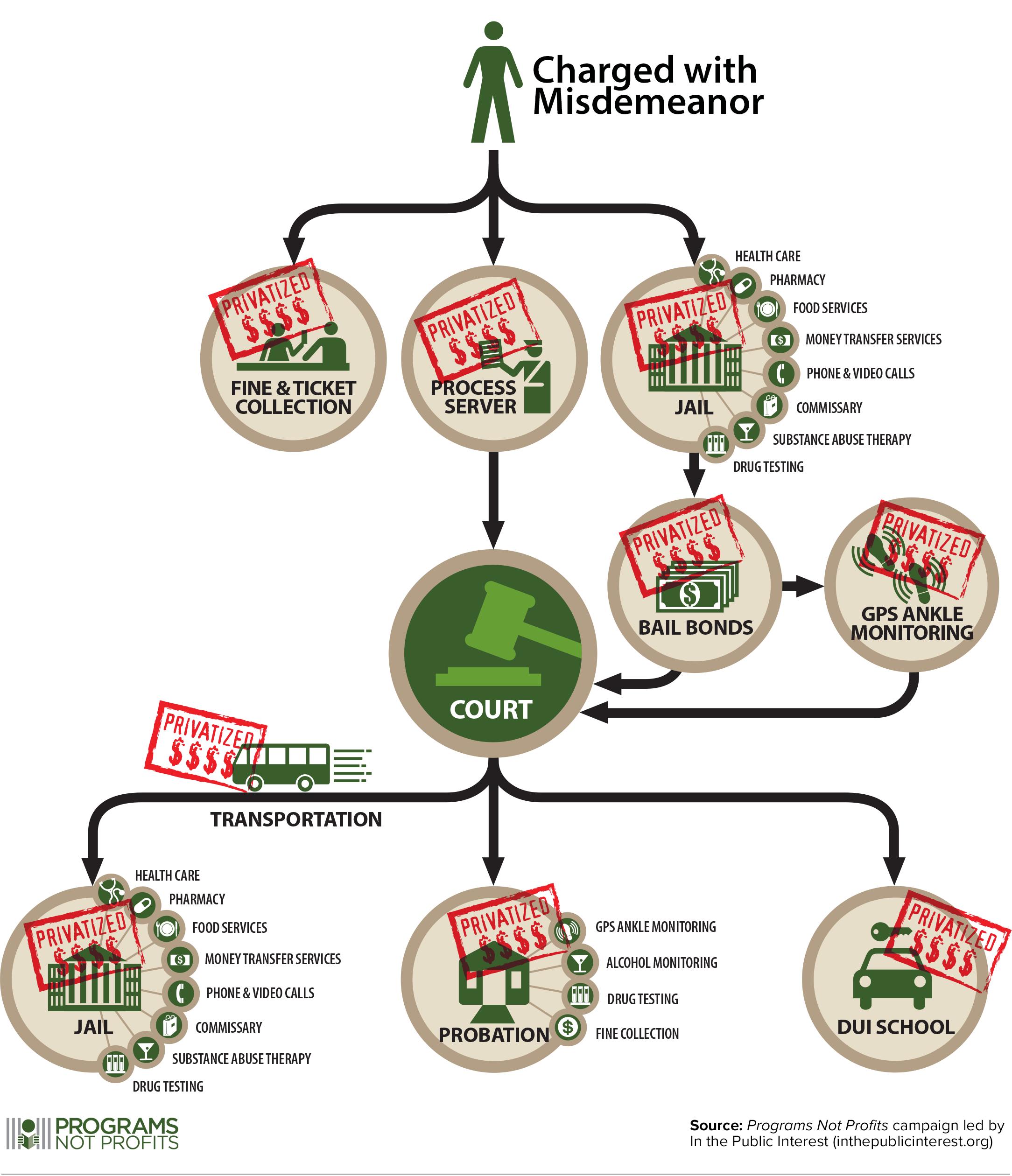 How Do Companies Make Money From Incarceration? - The ...