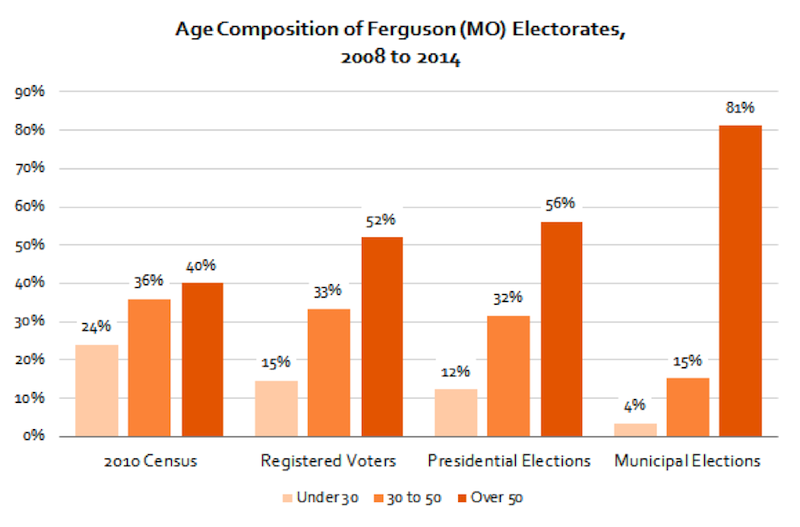 an analysis of elections in the united states of america and their low voter turnout This report assess and measures the impact of low voter turnout on political polarization  voter turnout in the united states 138 th out  match their beliefs .