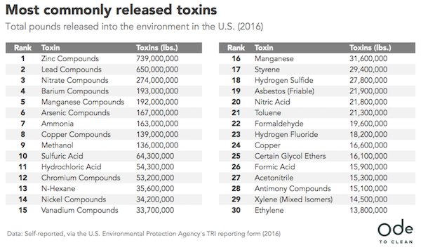 The United States of Toxins in Graphic Relief