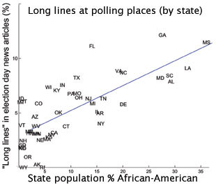 long polling lines graph